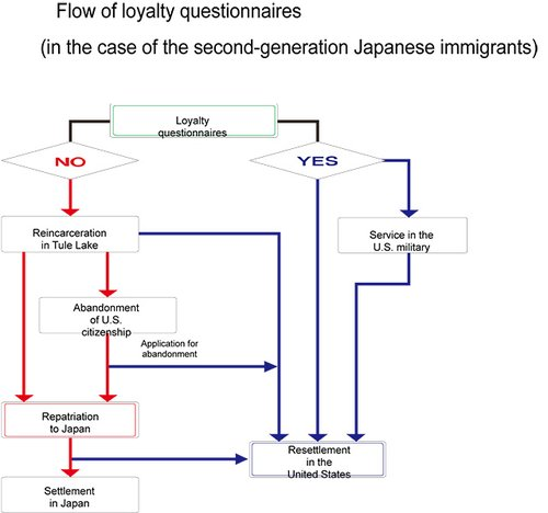 a history of japanese american loyalty Oral history interviews, photos, newspapers, and other primary sources that document the japanese american experience from immigration through redress with a strong.